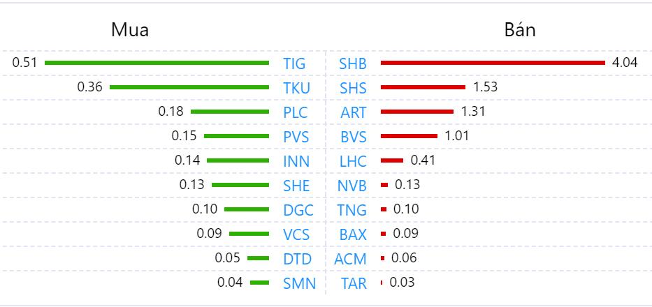 Khối ngoại trở lại bán ròng trăm tỉ toàn thị trường phiên VN-Index tăng gần 10 điểm - Ảnh 2.