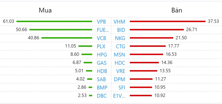 Khối ngoại trở lại bán ròng trăm tỉ toàn thị trường phiên VN-Index tăng gần 10 điểm - Ảnh 1.