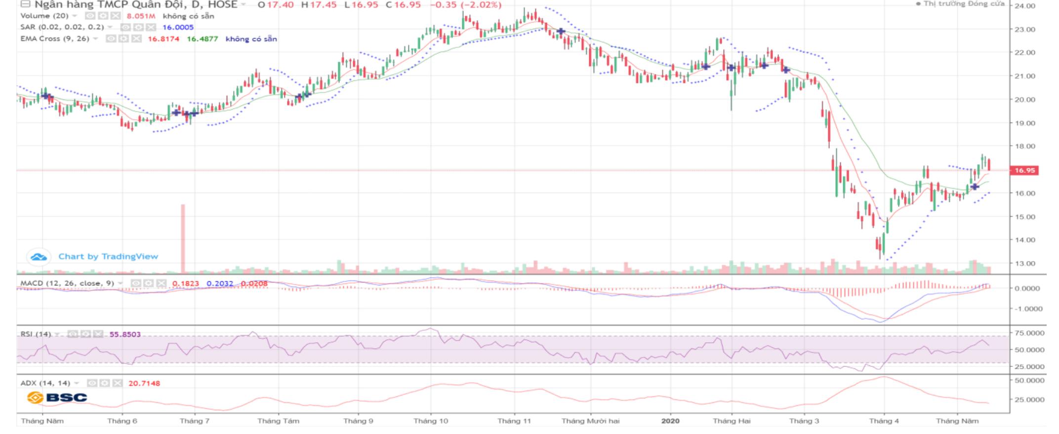 Cổ phiếu tâm điểm ngày 19/5: MBB, CSV, HDC, PVT - Ảnh 1.