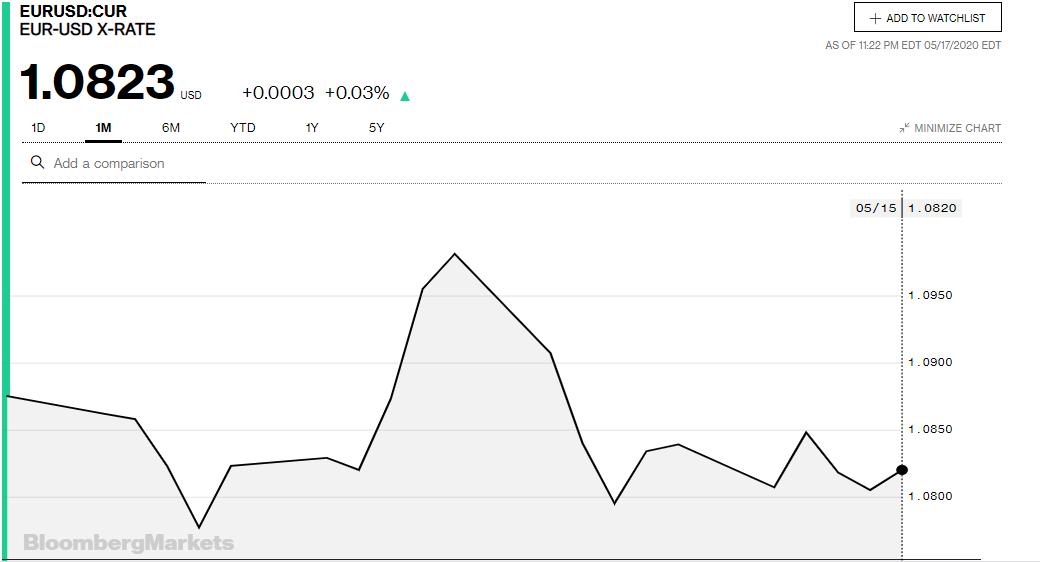 Tỷ giá đồng Euro hôm nay 18/5: Euro ngân hàng tăng giá - Ảnh 3.