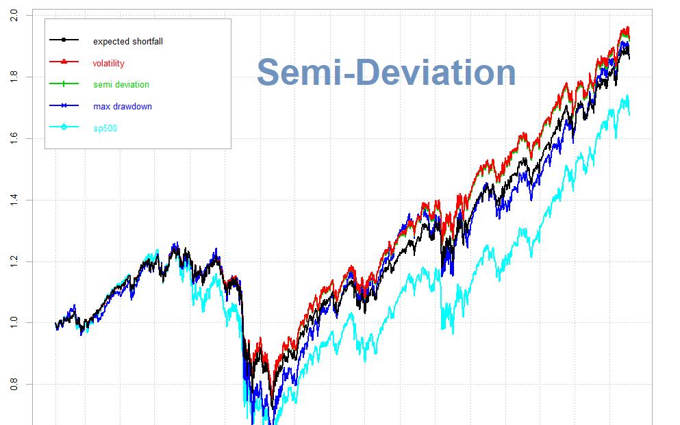 Nửa độ lệch chuẩn (Semi-Deviation) là gì? Công thức tính Nửa độ lệch chuẩn - Ảnh 1.