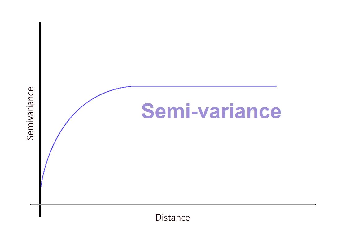 Nửa phương sai (Semi-variance) là gì? Công thức tính Nửa phương sai  - Ảnh 1.