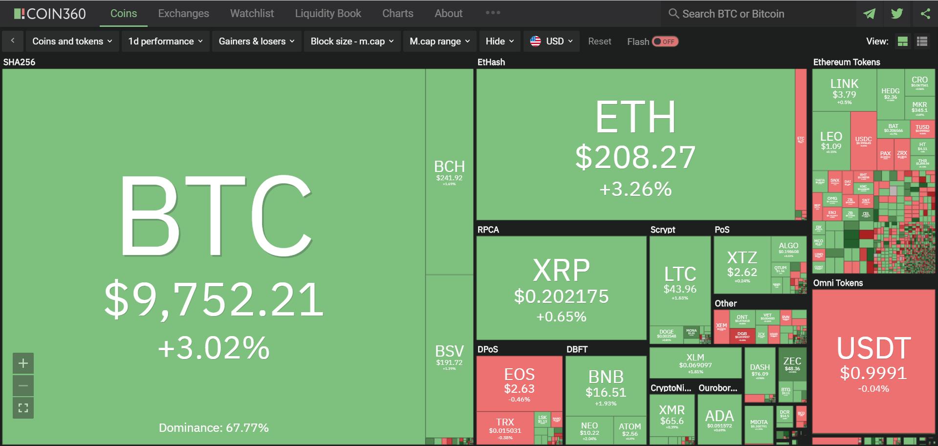 Toàn cảnh thị trường ngày 18/5 (nguồn: Coin360.com)