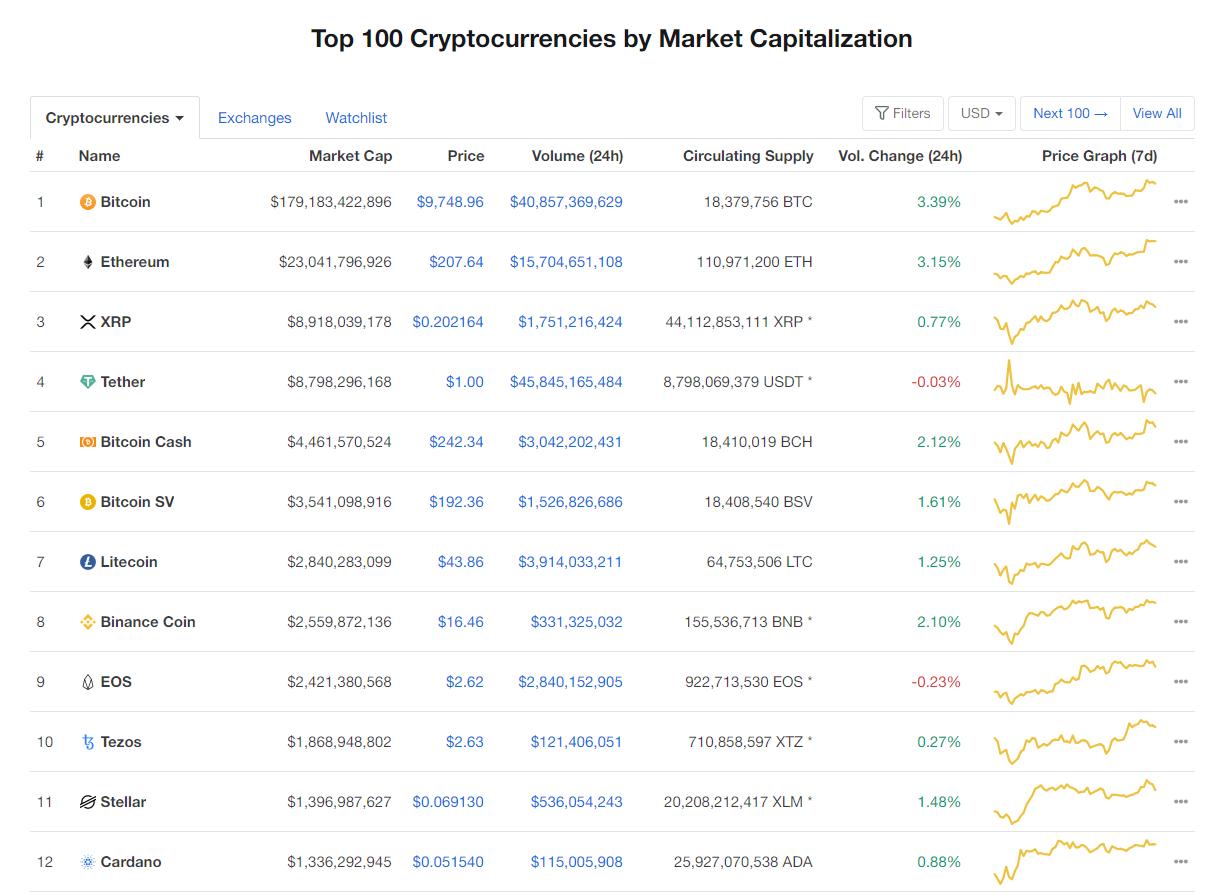 Nhóm 10 đồng tiền hàng đầu theo giá trị thị trường ngày 18/5 (nguồn: CoinMarketCap)