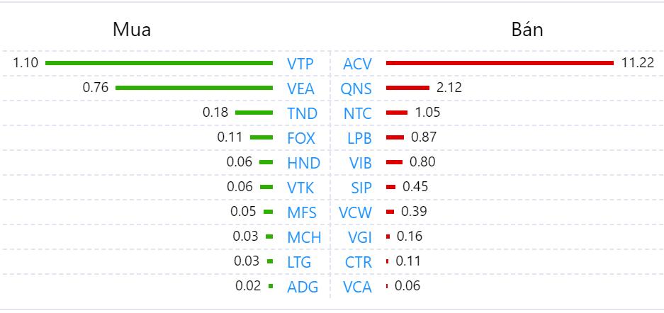 Khối ngoại trở lại bán ròng trăm tỉ toàn thị trường phiên VN-Index tăng gần 10 điểm - Ảnh 3.