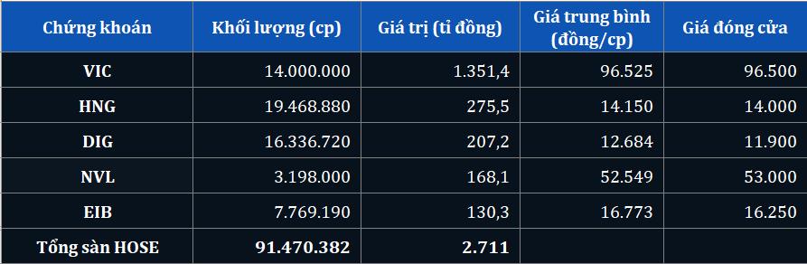 Giao dịch thỏa thuận bùng nổ hơn 1.300 tỉ đồng cổ phiếu VIC phiên 19/5 - Ảnh 1.