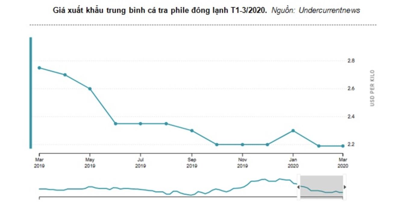 Giá cá tra dưới mức giá thành, xuất khẩu quí II khó lòng đạt tăng trưởng dương - Ảnh 1.