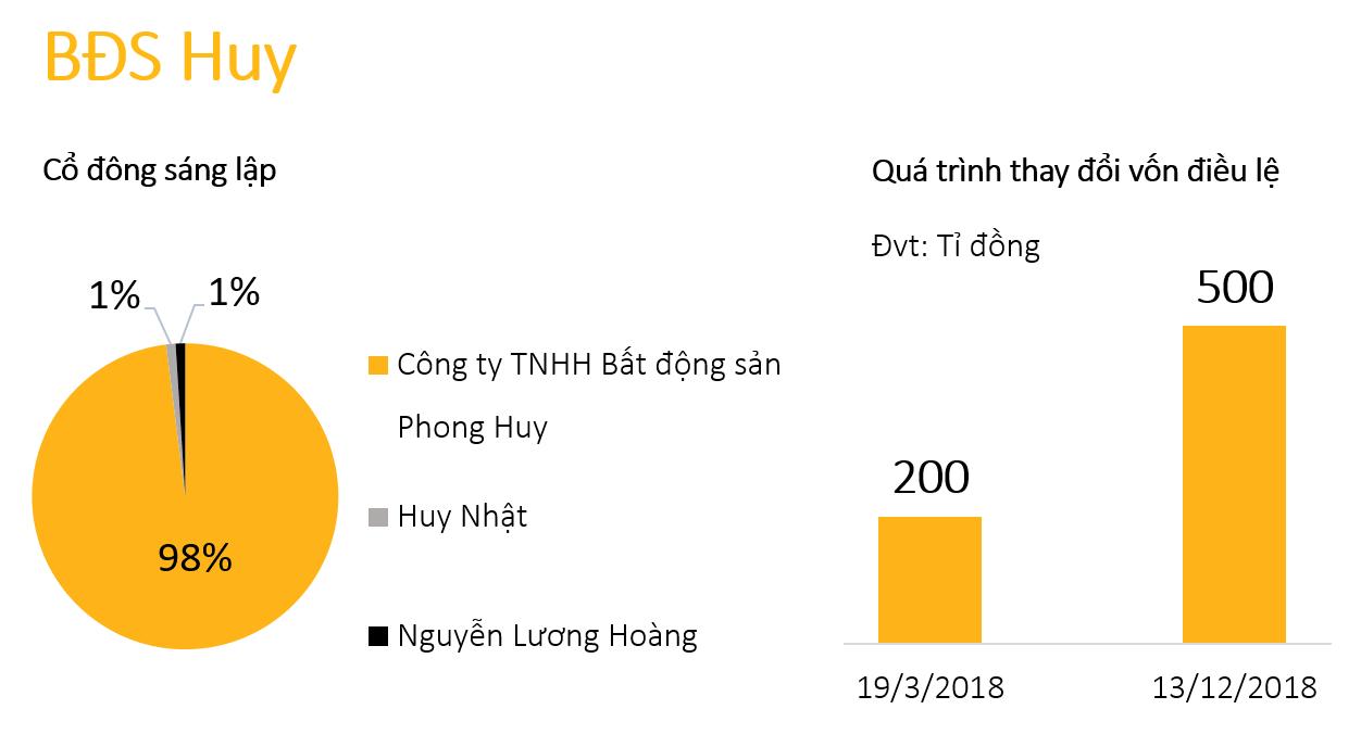 Ngoài Món Huế, ông Huy Nhật còn sở hữu công ty bất động sản vốn 1.500 tỉ đồng - Ảnh 3.