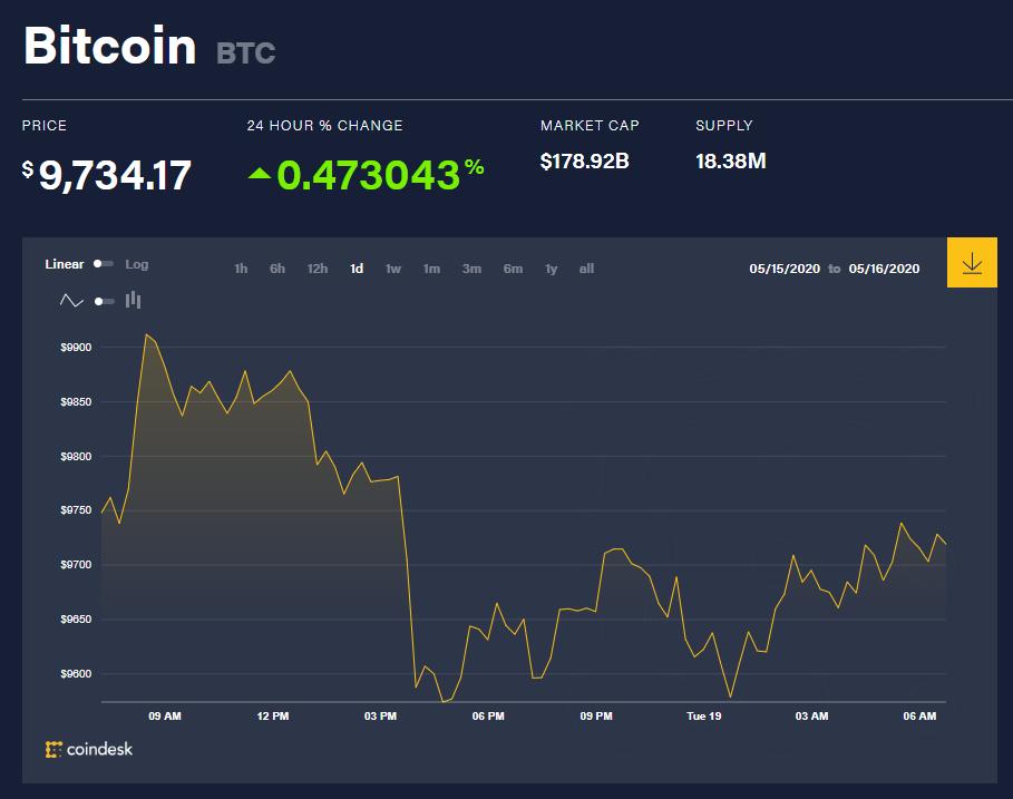 Chỉ số giá bitcoin hôm nay 19/5 (nguồn: CoinDesk)