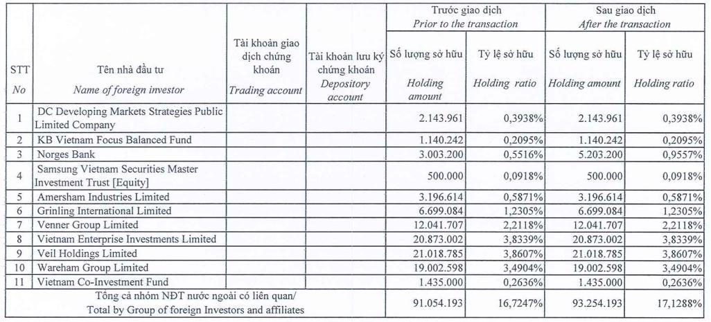 Vừa bán ra hôm trước, Dragon Capital mua vào lại 2,2 triệu cổ phiếu KDH  - Ảnh 1.