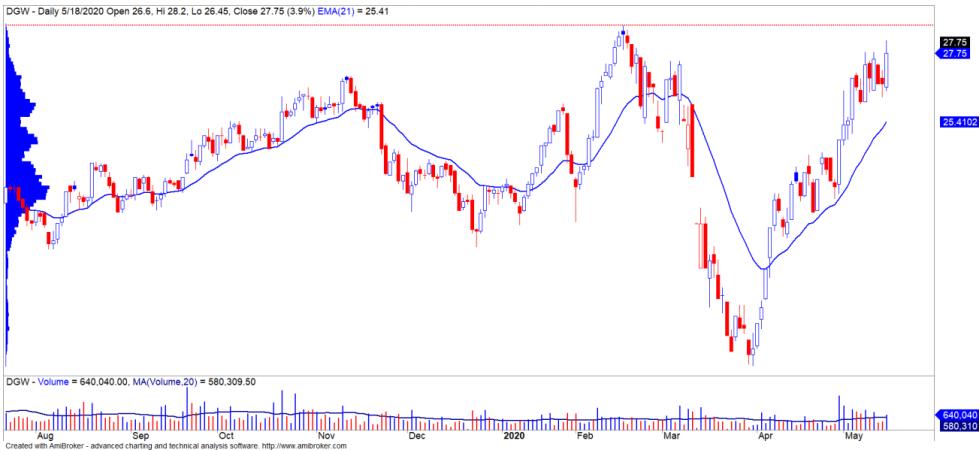 Cổ phiếu tâm điểm ngày 20/5: PNJ, DGW, VTP, DXG - Ảnh 2.