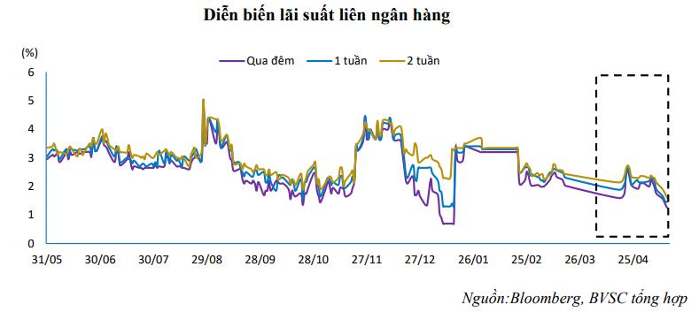 Lãi suất liên ngân hàng giảm mạnh có thể gây áp lực lên tỷ giá - Ảnh 1.