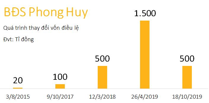 Ngoài Món Huế, ông Huy Nhật còn sở hữu công ty bất động sản vốn 1.500 tỉ đồng - Ảnh 4.