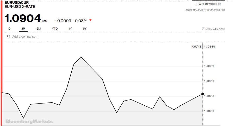 Tỷ giá đồng Euro hôm nay 19/5: Giá Euro trong nước bật tăng mạnh - Ảnh 3.
