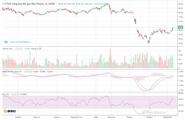Cổ phiếu tâm điểm ngày 20/5: PNJ, DGW, VTP, DXG - Ảnh 1.