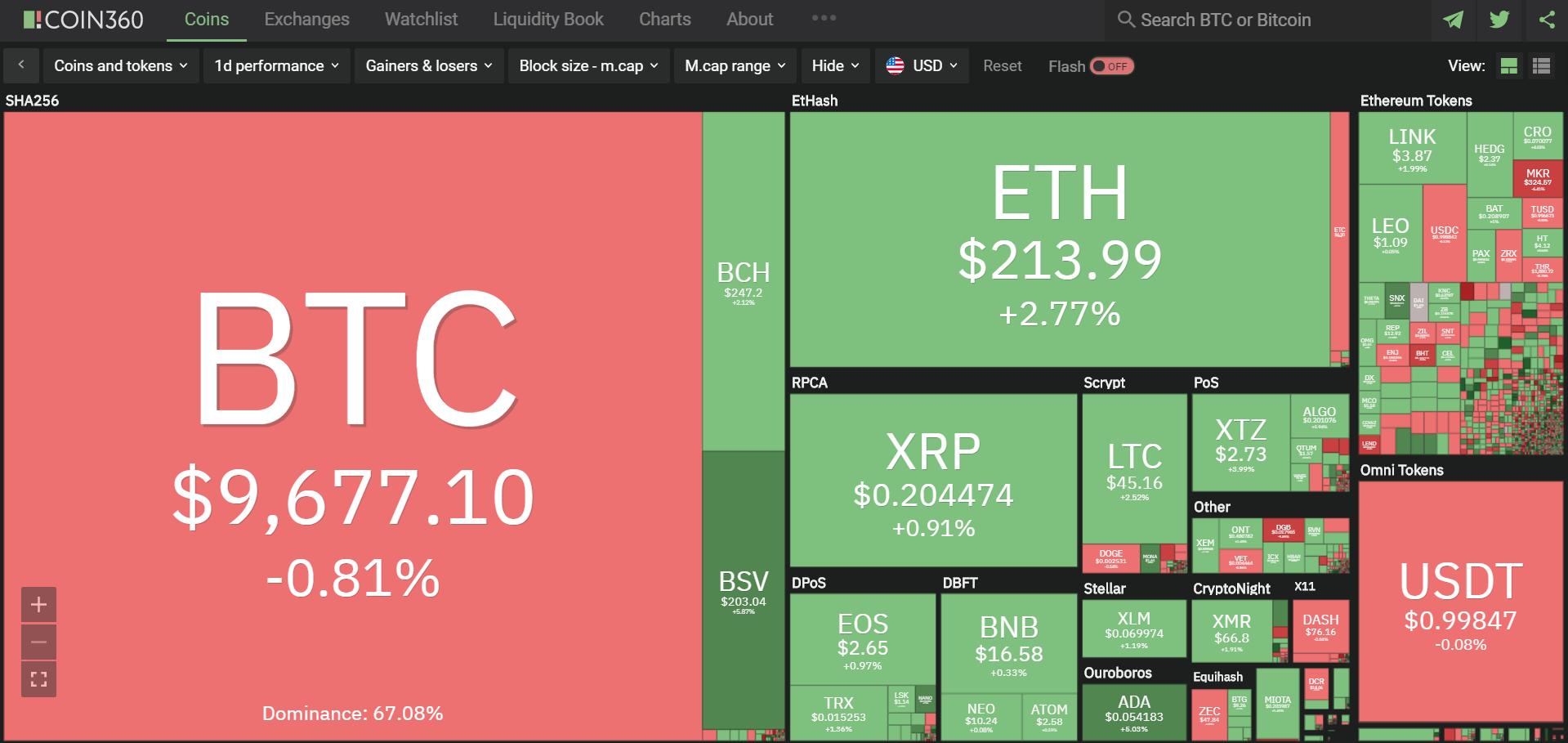 Toàn cảnh thị trường ngày 19/5 (nguồn: Coin360.com)