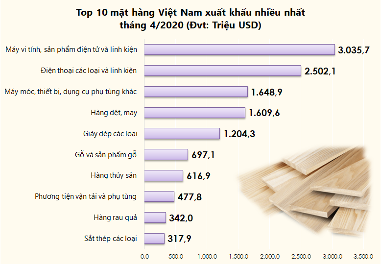 Top 10 mặt hàng Việt Nam xuất khẩu nhiều nhất tháng 4/2020 - Ảnh 1.