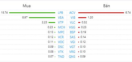 Duy trì đà bán ròng trên HOSE, dòng vốn ngoại chuyển hướng HNX và UPCoM - Ảnh 3.
