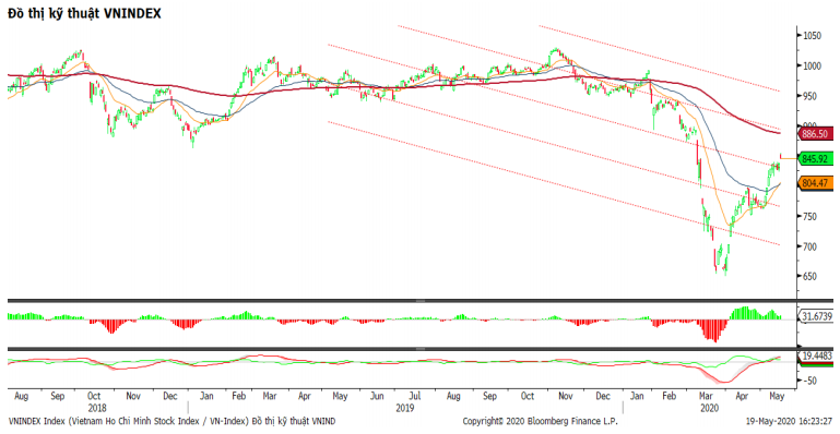 Nhận định thị trường chứng khoán ngày 20/5: Sóng tăng mở rộng, dòng tiền đi vào nhóm cổ phiếu vốn hóa lớn - Ảnh 1.