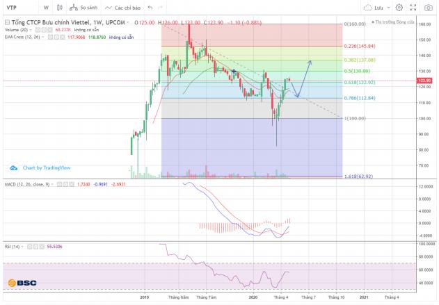Cổ phiếu tâm điểm ngày 20/5: PNJ, DGW, VTP, DXG - Ảnh 3.