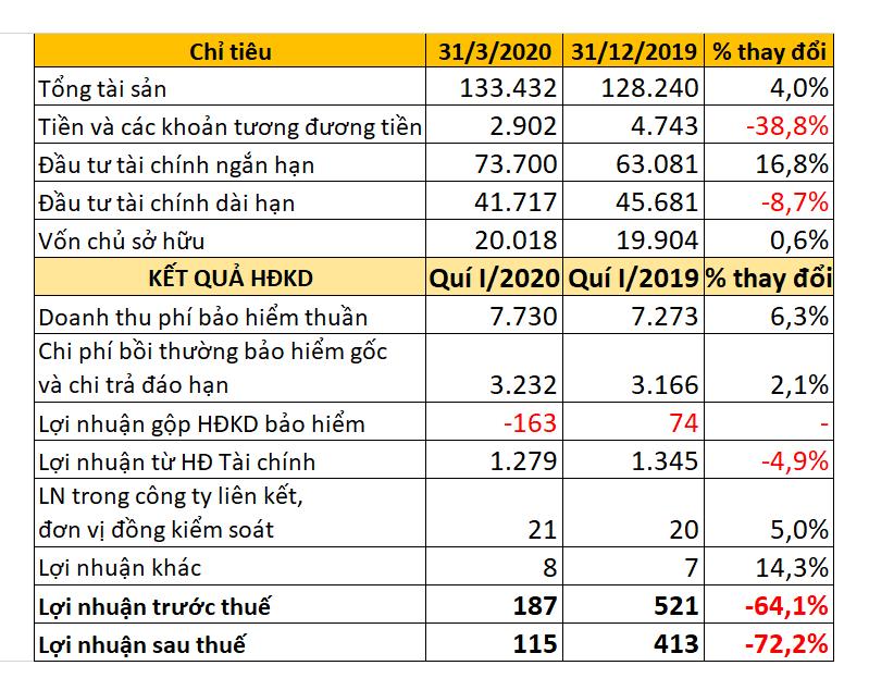 Tập đoàn Bảo Việt báo lãi sau thuế quí I giảm 72%  - Ảnh 1.