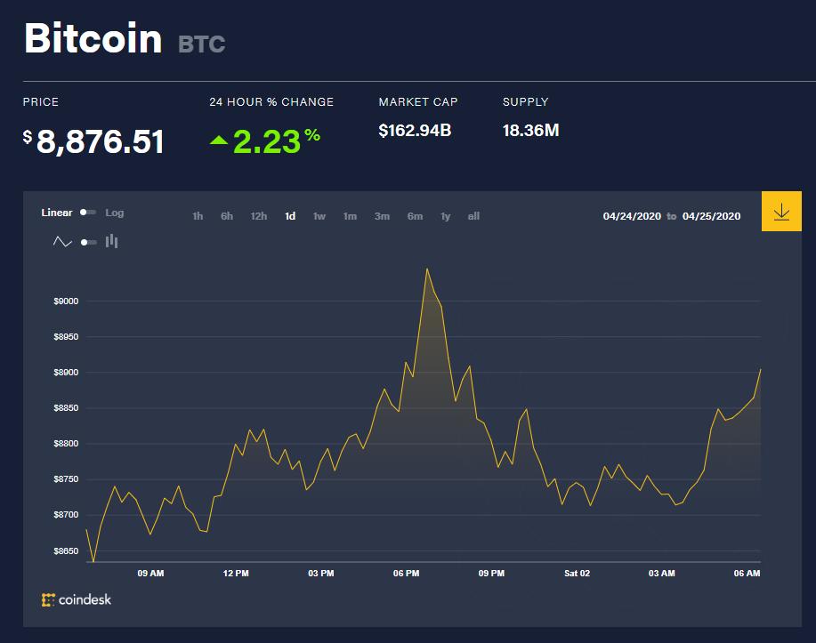 Chỉ số giá bitcoin hôm nay 2/5 (nguồn: CoinDesk)