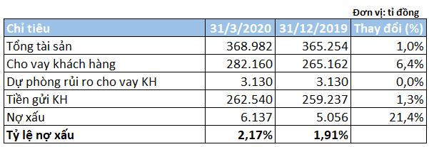 Hoạt động cho vay tăng trưởng tốt, SHB báo lãi trước thuế gần 780 tỉ đồng trong quí I - Ảnh 3.