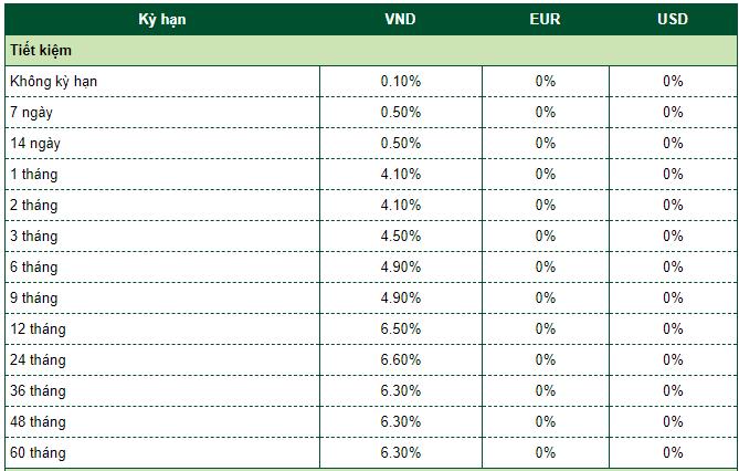 Lãi suất ngân hàng Vietcombank mới nhất tháng 5/2020: Giảm tại nhiều kì hạn - Ảnh 2.