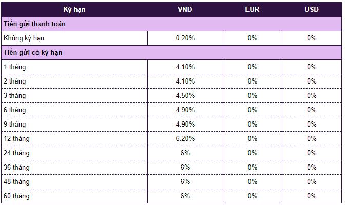Lãi suất ngân hàng Vietcombank mới nhất tháng 5/2020: Giảm tại nhiều kì hạn - Ảnh 3.