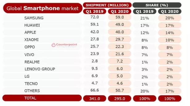 Thị trường điện thoại thông minh quí 1 sụt giảm kỉ lục vì COVID-19 - Ảnh 1.