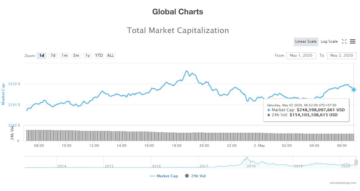 Tổng giá trị thị trường tiền kĩ thuật số ngày 2/5 (nguồn: CoinMarketCap)
