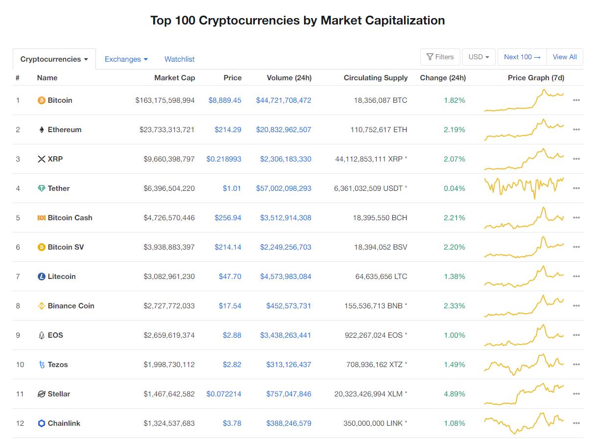 Nhóm 10 đồng tiền hàng đầu theo giá trị thị trường ngày 2/5 (nguồn: CoinMarketCap)