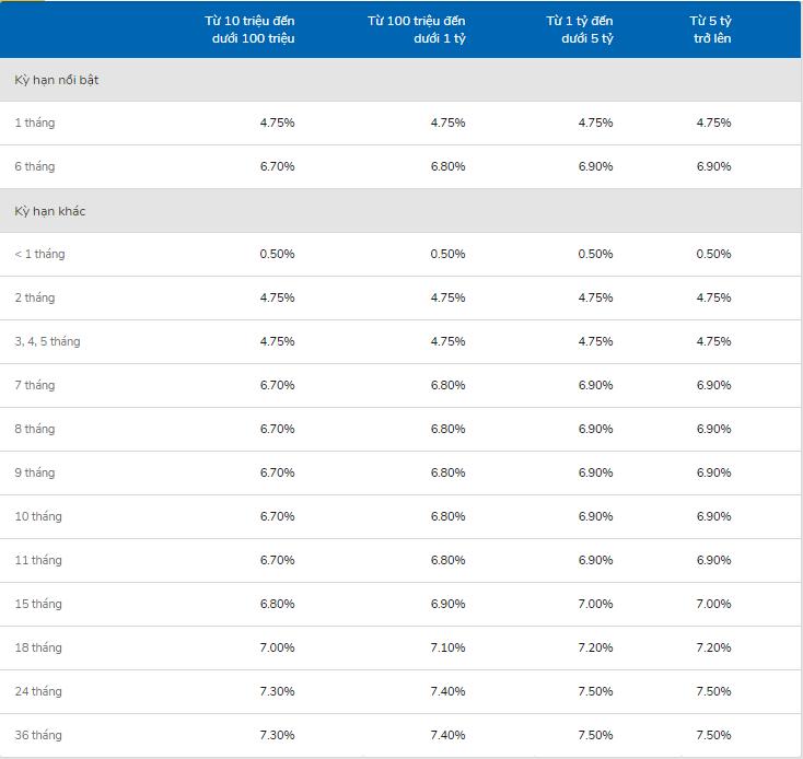 Lãi suất ngân hàng VIB cao nhất tháng 5/2020 là 7,59%/năm - Ảnh 2.