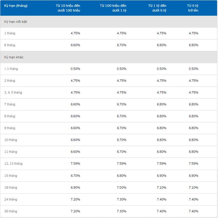 Lãi suất ngân hàng VIB cao nhất tháng 5/2020 là 7,59%/năm - Ảnh 1.