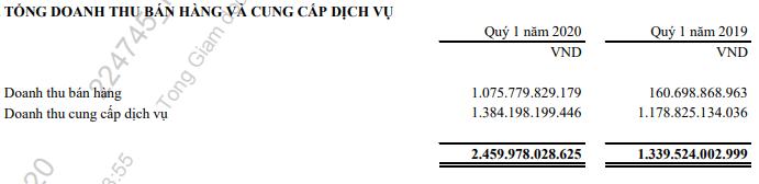 Doanh thu tăng đột biến mùa dịch COVID-19, Viettel Post báo lãi quí I tăng trưởng hơn 26% - Ảnh 2.