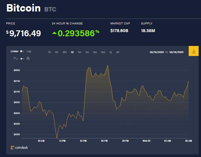 Chỉ số giá bitcoin hôm nay 20/5 (nguồn: CoinDesk)