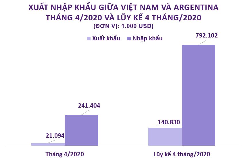 Xuất nhập khẩu giữa Việt Nam và Argentina tháng 4/2020: Nhập khẩu thức ăn gia súc đạt 118,8 triệu USD - Ảnh 2.