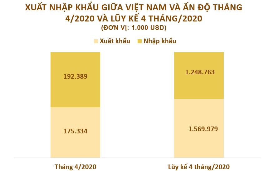 Xuất nhập khẩu giữa Việt Nam và Ấn Độ tháng 4/2020: Việt Nam xuất khẩu hơn 52 triệu USD điện thoại  - Ảnh 2.