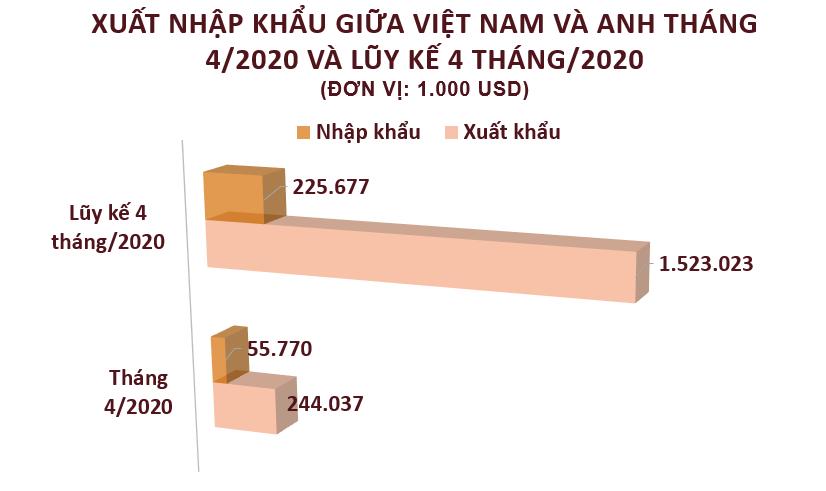 Xuất nhập khẩu giữa Việt Nam và Anh tháng 4/2020: Xuất siêu sang nước bạn - Ảnh 2.