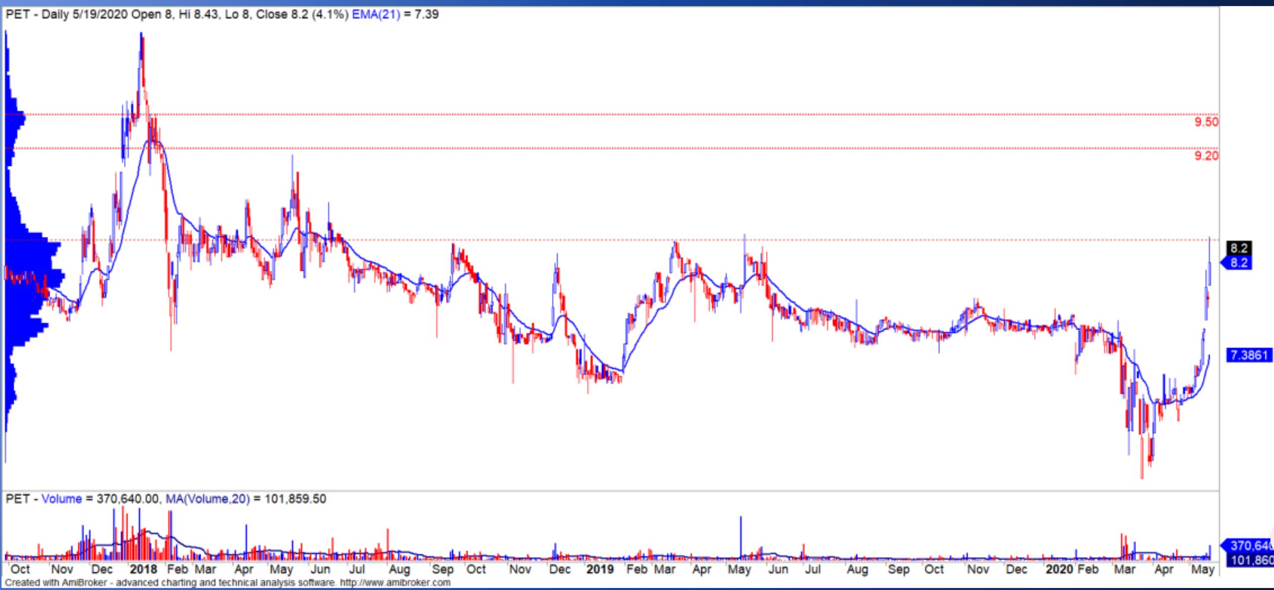 Cổ phiếu tâm điểm ngày 21/5: TCB, HPG, MWG, DXG, PET - Ảnh 5.