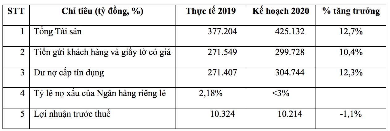 VPBank đặt mục tiêu lãi 10.214 tỉ đồng trong năm 2020 - Ảnh 1.