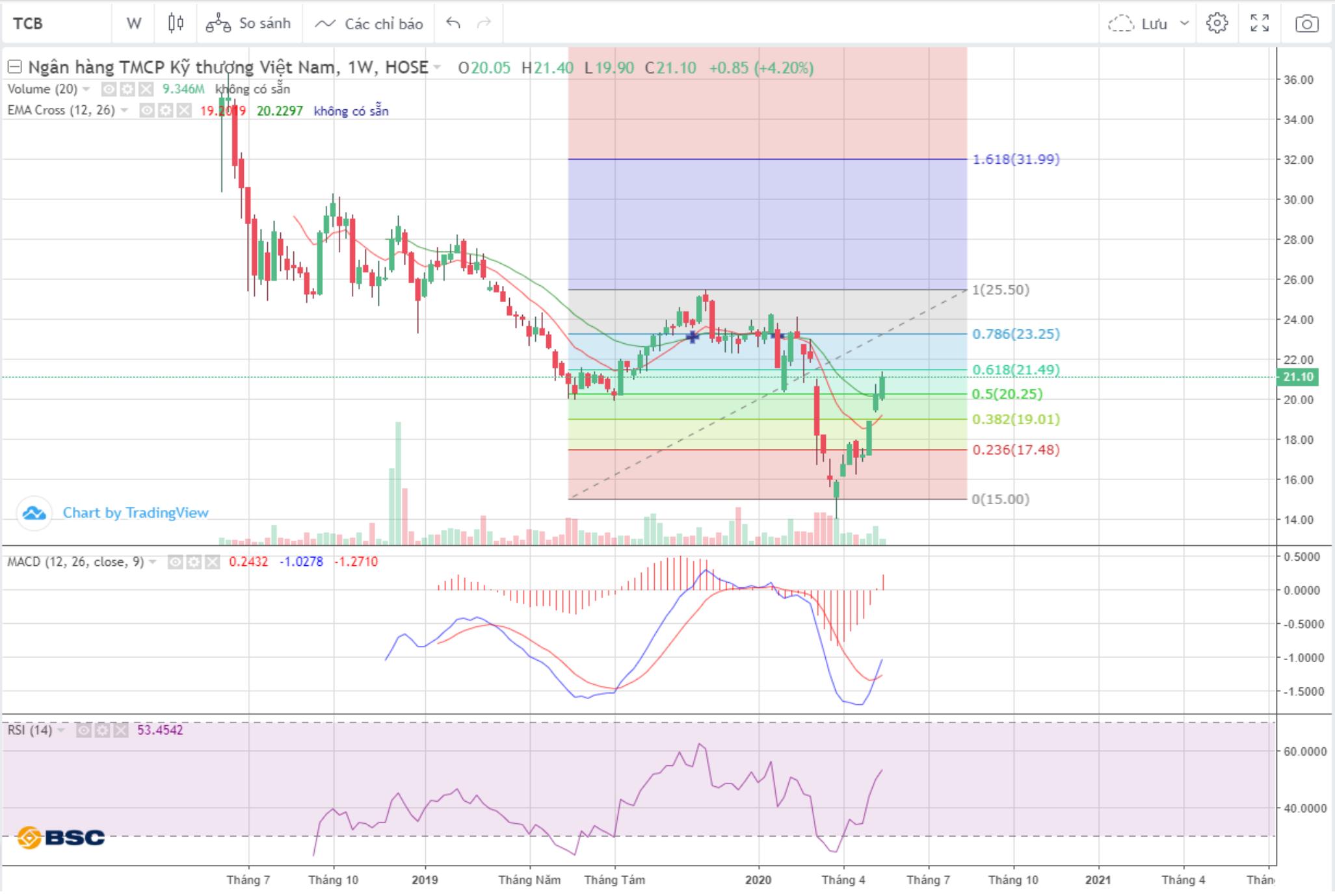 Cổ phiếu tâm điểm ngày 21/5: TCB, HPG, MWG, DXG, PET - Ảnh 1.