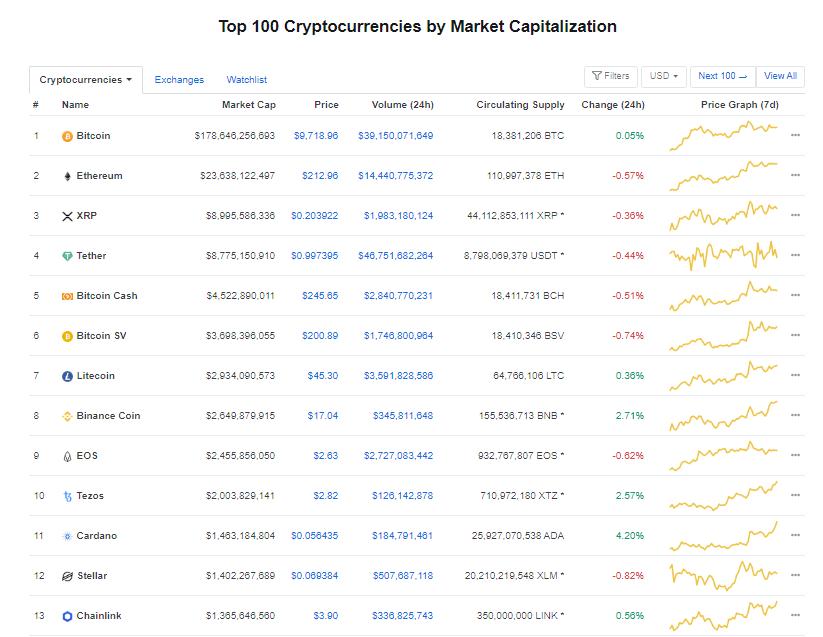 Nhóm 10 đồng tiền hàng đầu theo giá trị thị trường ngày 20/5 (nguồn: CoinMarketCap)