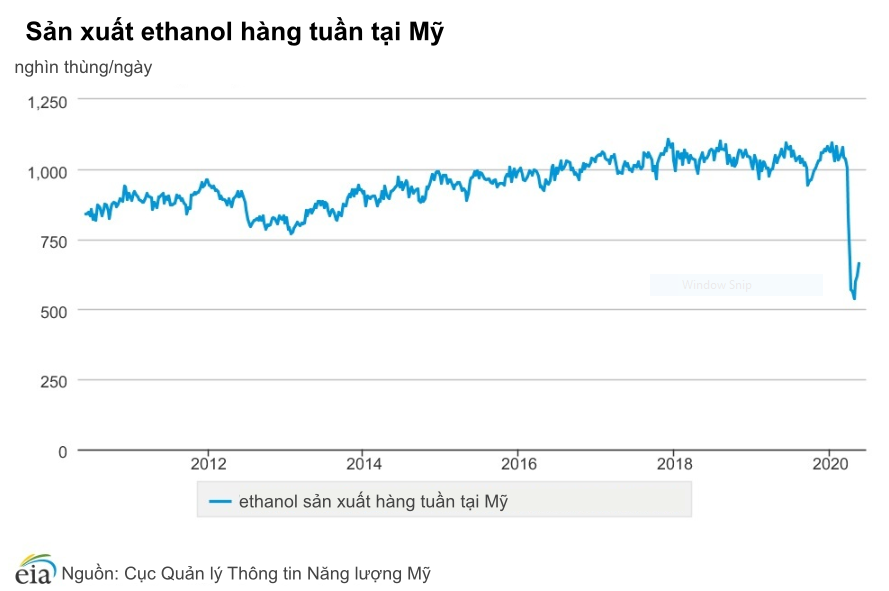 Dự trữ ethanol tại Mỹ giảm mạnh, nhiều nhà máy đóng cửa vì dịch COVID-19 - Ảnh 1.