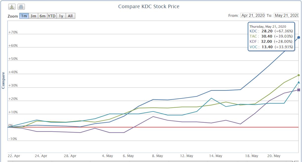 Hơn 2 năm tìm đáy, cổ phiếu Kido (KDC) và công ty con nổi sóng tăng bằng lần sau gần 2 tháng - Ảnh 2.