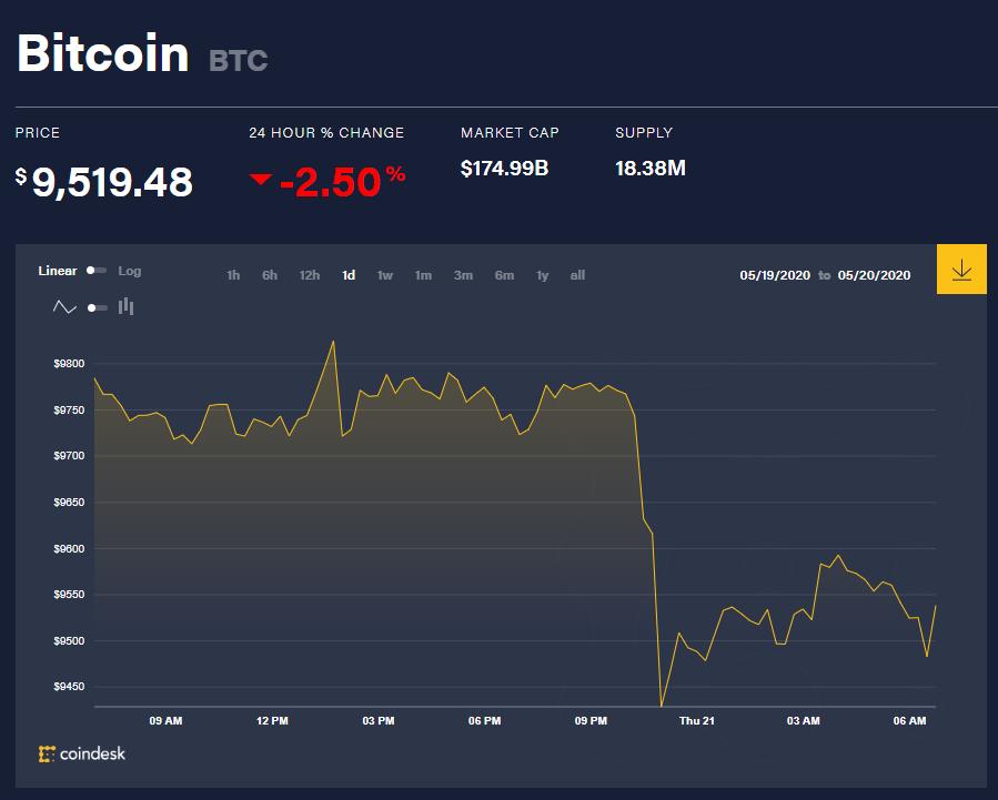 Chỉ số giá bitcoin hôm nay 21/5 (nguồn: CoinDesk)