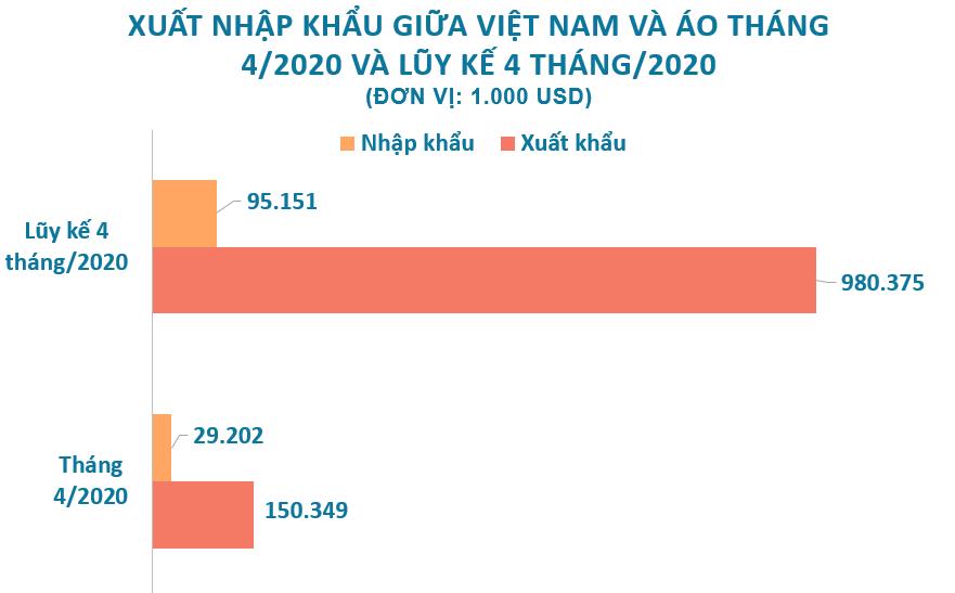 Xuất nhập khẩu giữa Việt Nam và Áo tháng 4/2020: Việt Nam xuất siêu hơn 150 triệu USD - Ảnh 2.