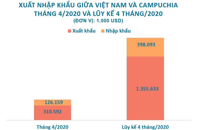 Xuất nhập khẩu giữa Việt Nam và Campuchia tháng 4/2020: Xuất khẩu sắt thép gần 60 triệu USD - Ảnh 2.
