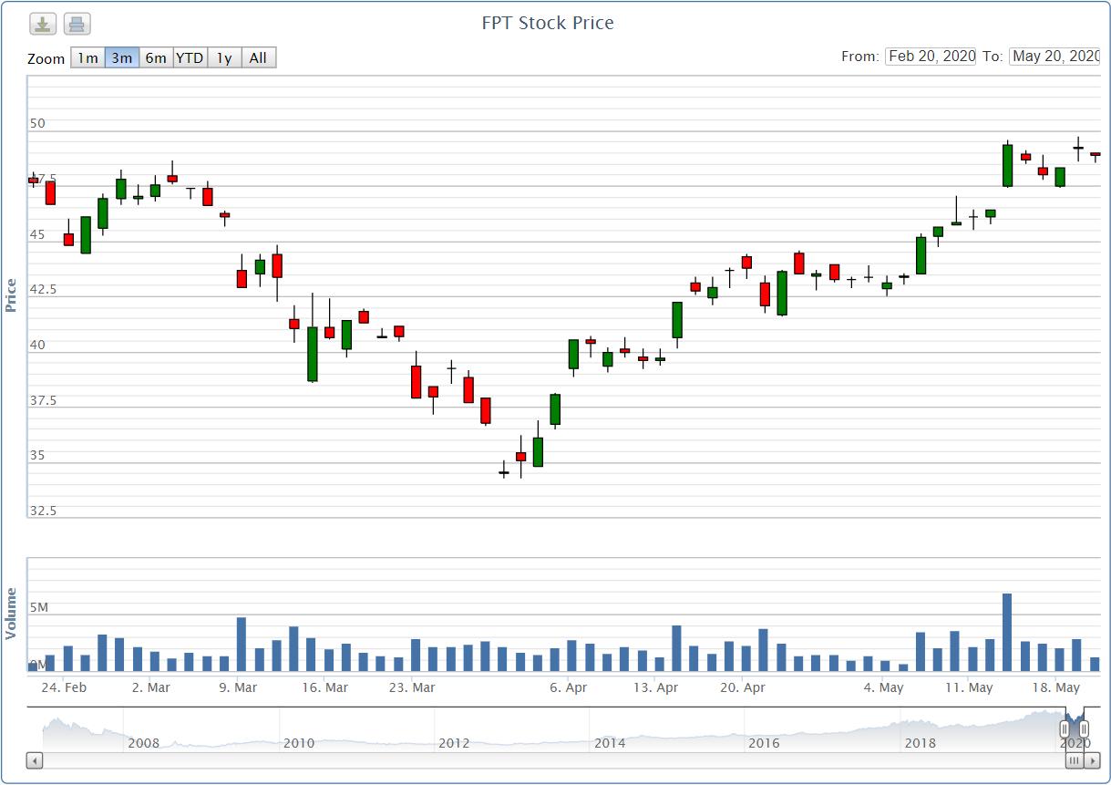 Phó Tổng giám đốc FPT Software đăng kí bán 100.000 cổ phiếu FPT - Ảnh 1.