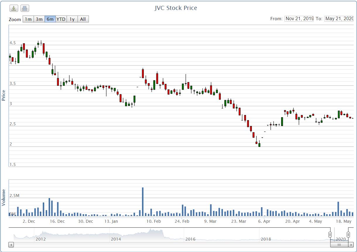 Vietnam Equity Holding không còn là cổ đông lớn của JVC - Ảnh 1.